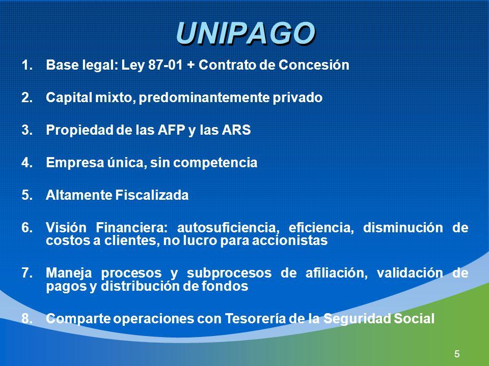 UNIPAGO 1.Base legal: Ley 87-01 + Contrato de Concesión 2.Capital mixto, predominantemente privado 3.Propiedad de las AFP y las ARS 4.Empresa única, s