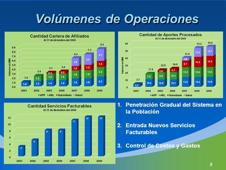 Volúmenes de Operaciones 1.Penetración Gradual del Sistema en la Población 2.Entrada Nuevos Servicios Facturables 3.Control de Costos y Gastos 8