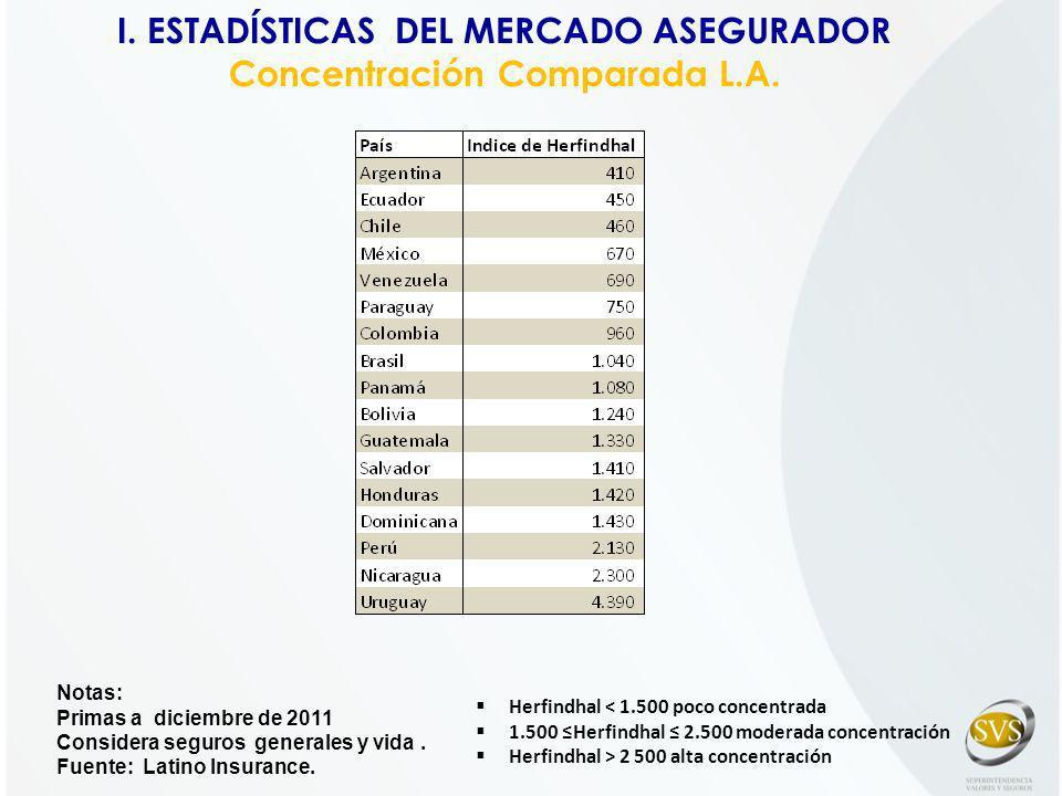 Notas: Primas a diciembre de 2011 Considera seguros generales y vida. Fuente: Latino Insurance. Herfindhal < 1.500 poco concentrada 1.500 Herfindhal 2