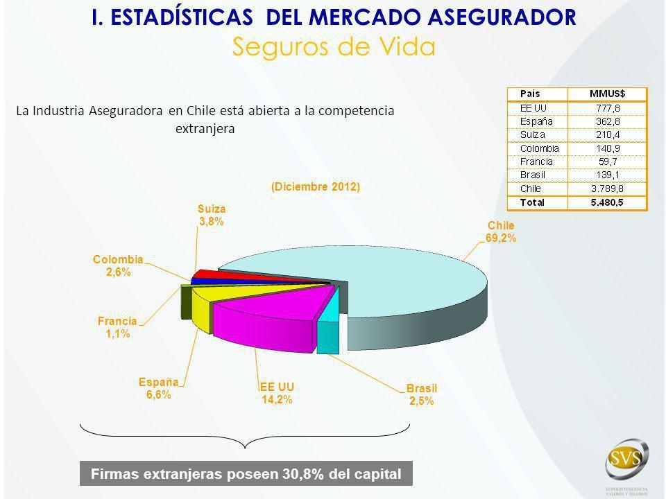 La Industria Aseguradora en Chile está abierta a la competencia extranjera Firmas extranjeras poseen 30,8% del capital I. ESTADÍSTICAS DEL MERCADO ASE