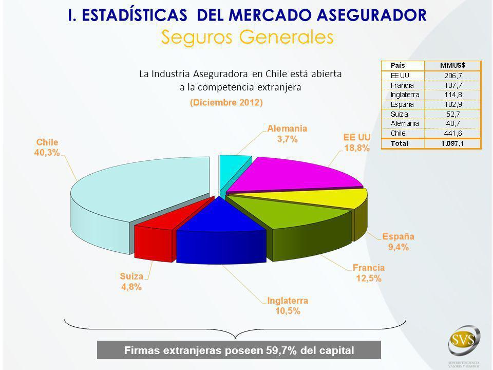 Firmas extranjeras poseen 59,7% del capital La Industria Aseguradora en Chile está abierta a la competencia extranjera I. ESTADÍSTICAS DEL MERCADO ASE