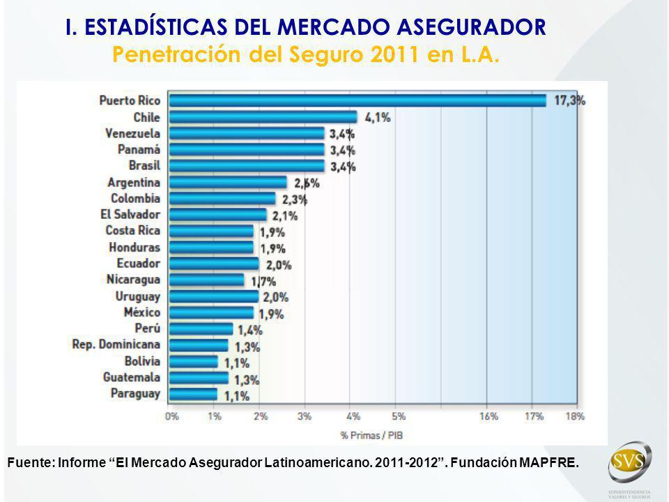 Fuente: Informe El Mercado Asegurador Latinoamericano. 2011-2012. Fundación MAPFRE. I. ESTADÍSTICAS DEL MERCADO ASEGURADOR Penetración del Seguro 2011