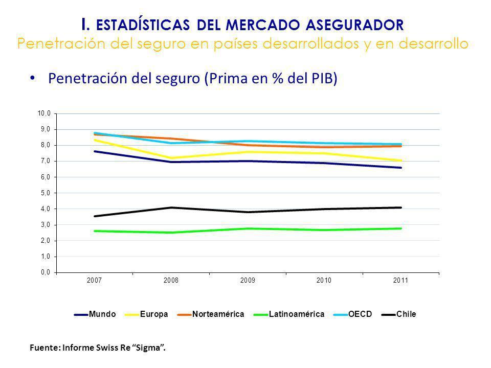 I. ESTADÍSTICAS DEL MERCADO ASEGURADOR Penetración del seguro en países desarrollados y en desarrollo Penetración del seguro (Prima en % del PIB) Fuen
