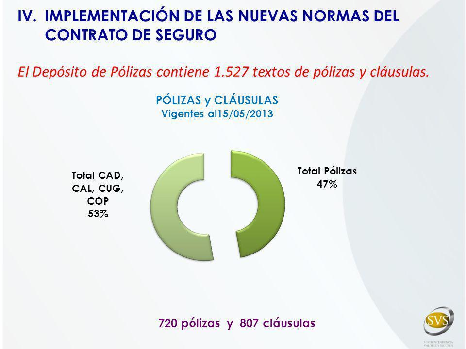 720 pólizas y 807 cláusulas El Depósito de Pólizas contiene 1.527 textos de pólizas y cláusulas. IV.IMPLEMENTACIÓN DE LAS NUEVAS NORMAS DEL CONTRATO D