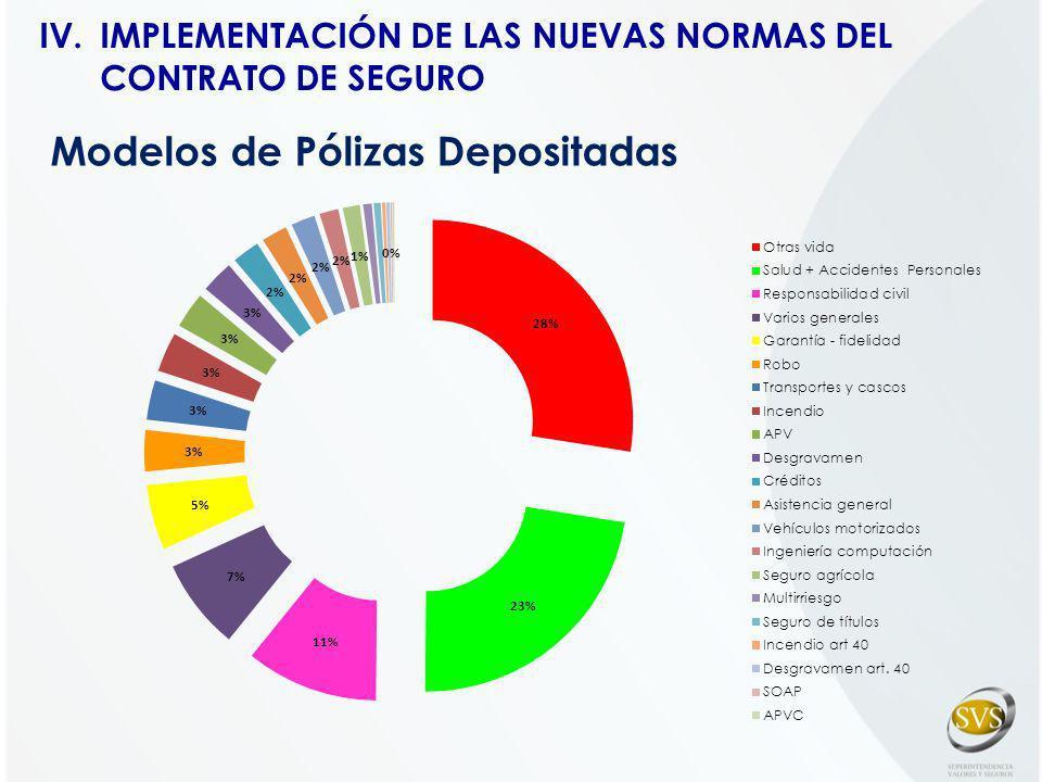 Modelos de Pólizas Depositadas IV.IMPLEMENTACIÓN DE LAS NUEVAS NORMAS DEL CONTRATO DE SEGURO