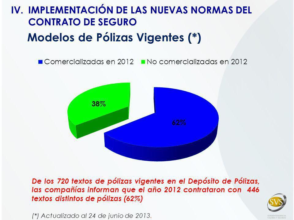 Modelos de Pólizas Vigentes (*) De los 720 textos de pólizas vigentes en el Depósito de Pólizas, las compañías informan que el año 2012 contrataron co
