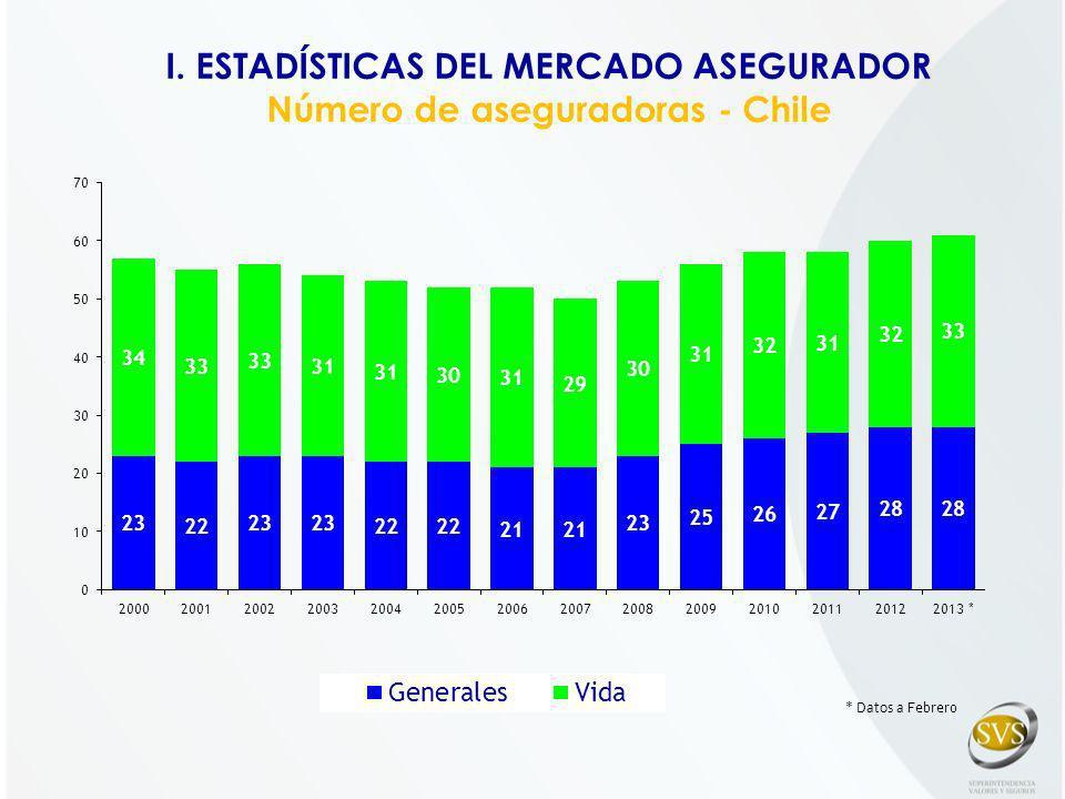 I.ESTADÍSTICAS DEL MERCADO ASEGURADOR Inversiones - Chile
