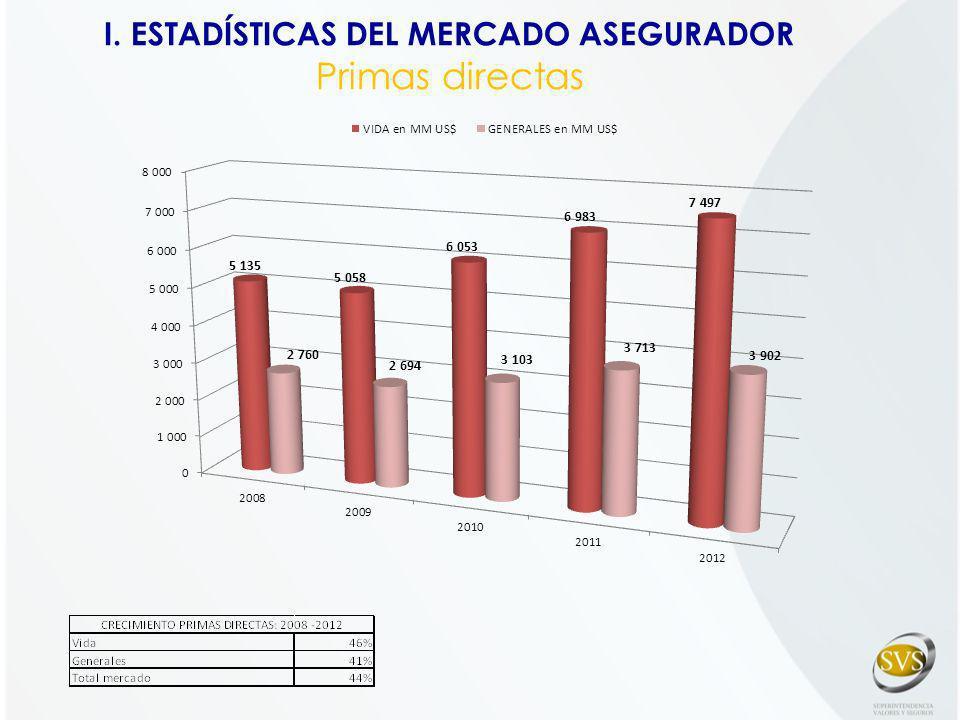 I. ESTADÍSTICAS DEL MERCADO ASEGURADOR Primas directas