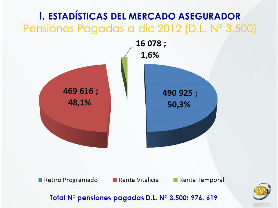 I. ESTADÍSTICAS DEL MERCADO ASEGURADOR Pensiones Pagadas a dic 2012 (D.L. N° 3.500) Total N° pensiones pagadas D.L. N° 3.500: 976. 619