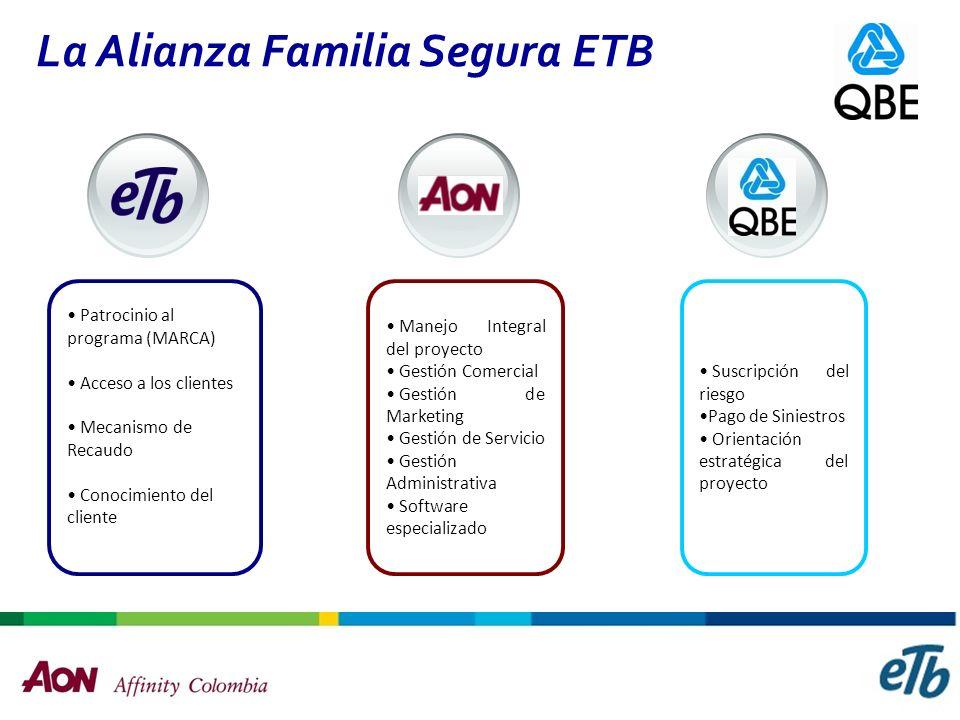Objetivo Familia Segura ETB Ofrecer de manera exclusiva a los clientes ETB productos de seguros y asistencias diferenciados, buscando mejorar el biene