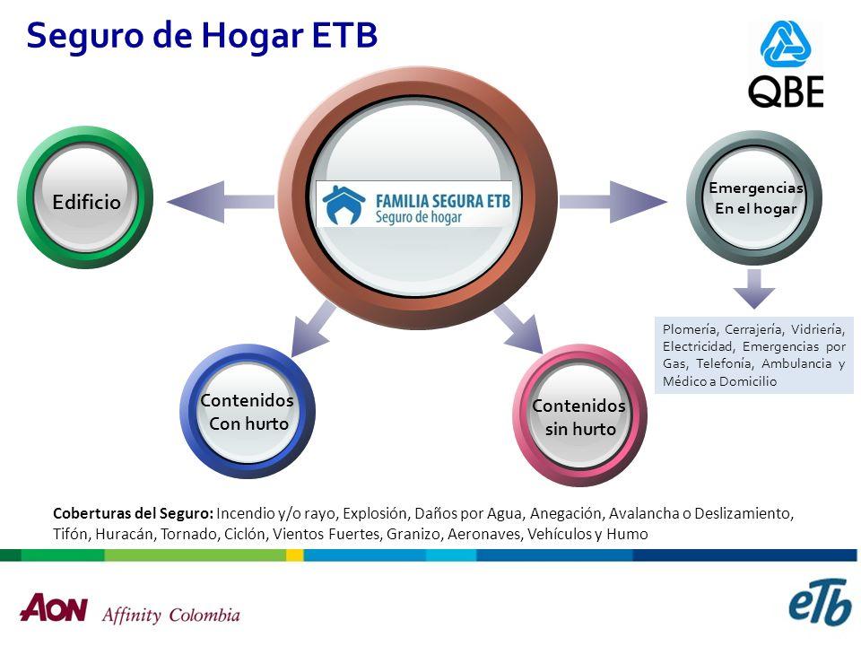 La Alianza Familia Segura ETB Manejo Integral del proyecto Gestión Comercial Gestión de Marketing Gestión de Servicio Gestión Administrativa Software