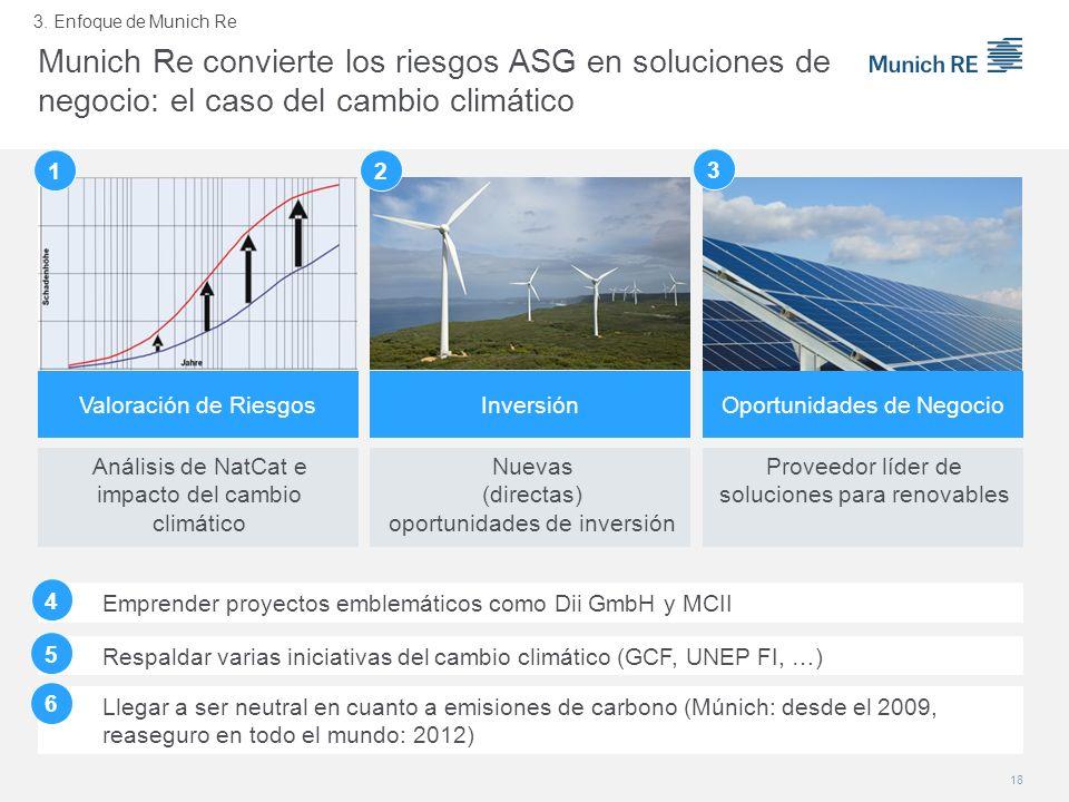 Munich Re convierte los riesgos ASG en soluciones de negocio: el caso del cambio climático Oportunidades de Negocio Proveedor líder de soluciones para