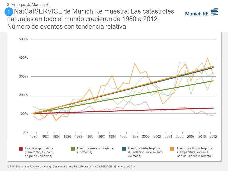 © 2013 Münchener Rückversicherungs-Gesellschaft, Geo Risks Research, NatCatSERVICE – En enero de 2013 Eventos meteorológicos (Tormenta) Eventos hidrol
