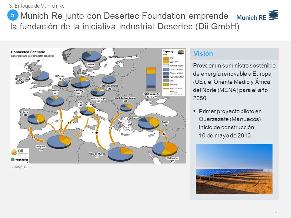 5. Munich Re junto con Desertec Foundation emprende la fundación de la iniciativa industrial Desertec (Dii GmbH) 23 Visión 3. Enfoque de Munich Re Pro