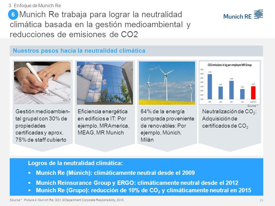 6. Munich Re trabaja para lograr la neutralidad climática basada en la gestión medioambiental y reducciones de emisiones de CO2 Logros de la neutralid