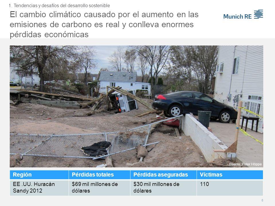 El cambio climático causado por el aumento en las emisiones de carbono es real y conlleva enormes pérdidas económicas RegiónPérdidas totalesPérdidas a