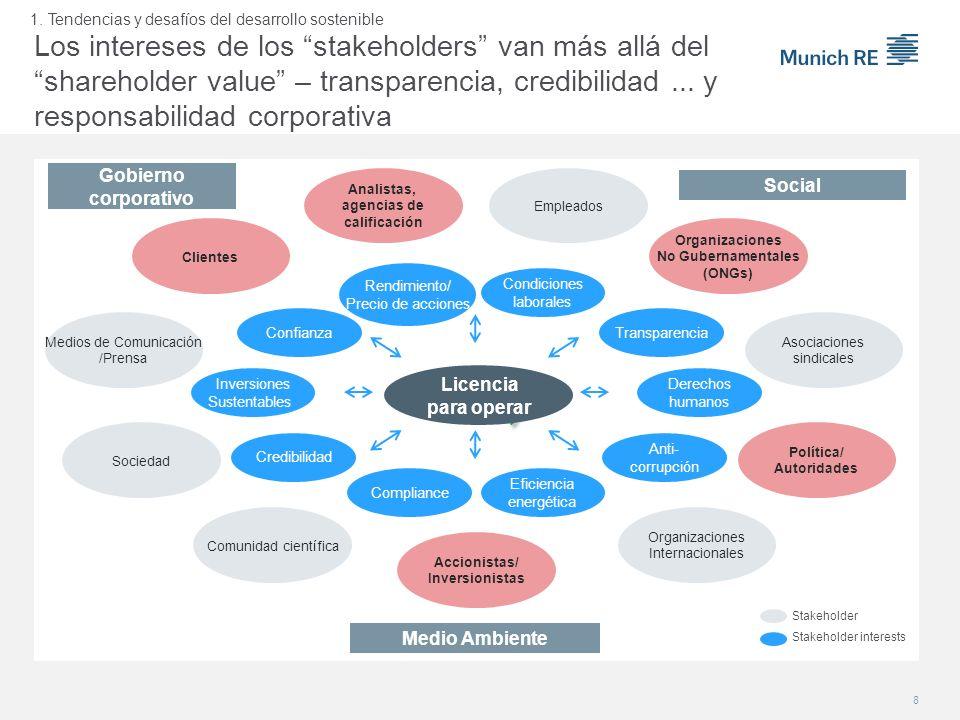 Stakeholder Stakeholder interests Gobierno corporativo Medio Ambiente Social Clientes Organizaciones Internacionales Política/ Autoridades Asociacione