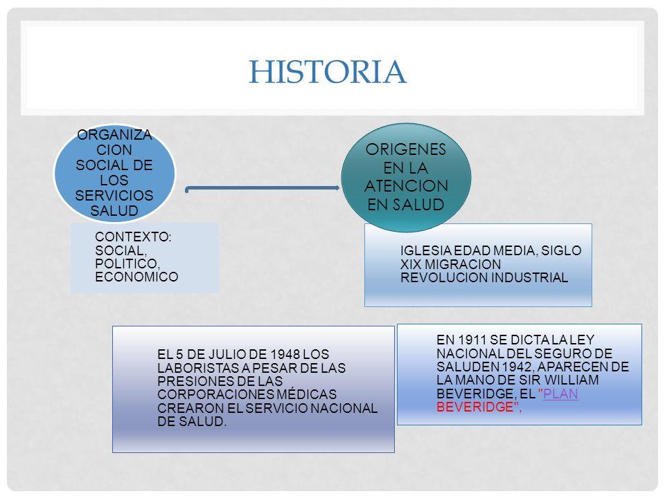 HISTORIA CONTEXTO: SOCIAL, POLITICO, ECONOMICO ORGANIZA CION SOCIAL DE LOS SERVICIOS SALUD IGLESIA EDAD MEDIA, SIGLO XIX MIGRACION REVOLUCION INDUSTRI