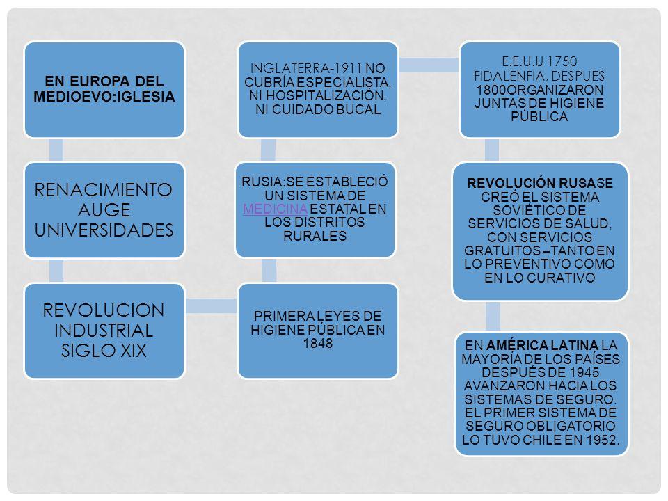 CARACTERISTICAS CENTRALES SISTEMA SISTEMA DE ATENCIÓN PRIMARIA PROVISTA POR MÉDICOS GENERALISTAS Y CLÍNICAS DE ATENCIÓN AMBULATORIA CONTENCIÓN DE COSTOS POR SU POSICIÓN MONOPÓLICA –ÚNICO COMPRADOR DE SERVICIOS MÉDICOS Y ENFERMERÍA Y VARIOS TIPOS DE MEDICAMENTOS SISTEMA DE CONTROL FINANCIERO CENTRALIZADO
