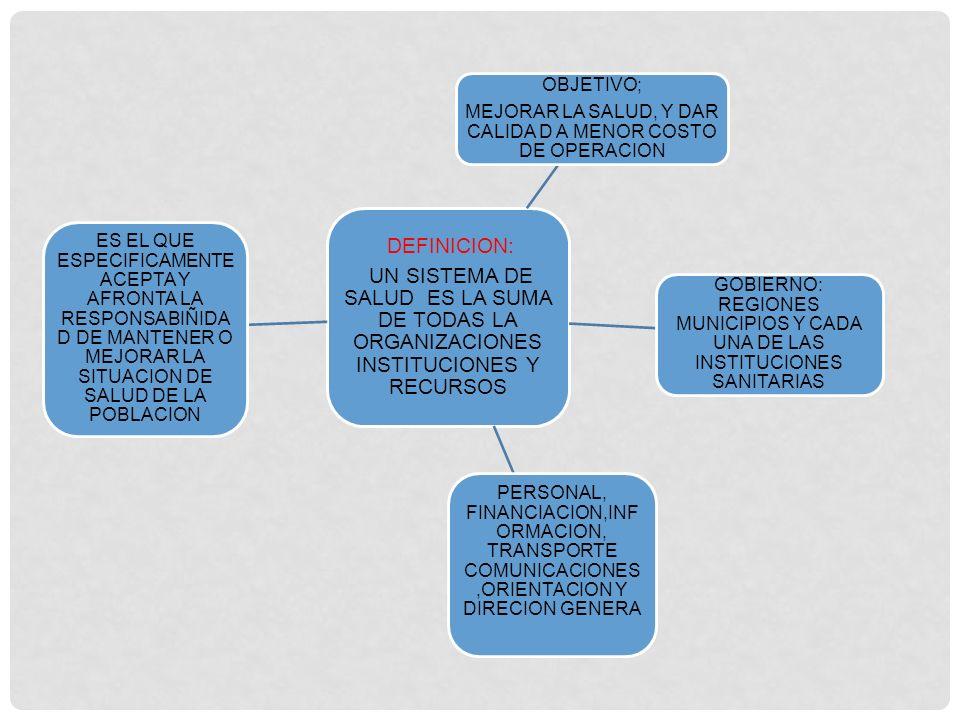 ORGANIZACIÓN DE LOS SITEMAS DE SALUD PROMOCIO N DE ATENCIONP RIMARIA EN SALUD MILTON TERRIS AGRUPO LOS PAISES 3 SISTEMAS ATENCION ASISTECIA PUBLICA,SEG URO ENFERMEDA D, Y SERVICIO NACIONAL DE SALUD SEGURIDA D SOCIAL Y SISTEMA NACIONAL DE SALUD REFORMAS: CREACION SISTEMA NACIONAL ATENCION SANITARIA