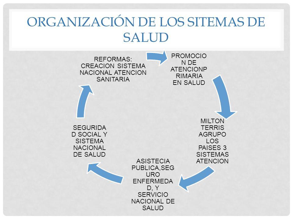 ORGANIZACIÓN DE LOS SITEMAS DE SALUD PROMOCIO N DE ATENCIONP RIMARIA EN SALUD MILTON TERRIS AGRUPO LOS PAISES 3 SISTEMAS ATENCION ASISTECIA PUBLICA,SE