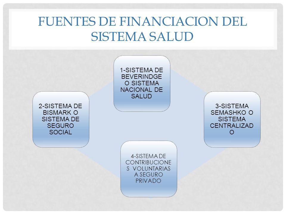 FUENTES DE FINANCIACION DEL SISTEMA SALUD 1-SISTEMA DE BEVERINDGE O SISTEMA NACIONAL DE SALUD 2-SISTEMA DE BISMARK O SISTEMA DE SEGURO SOCIAL 3-SISTEM