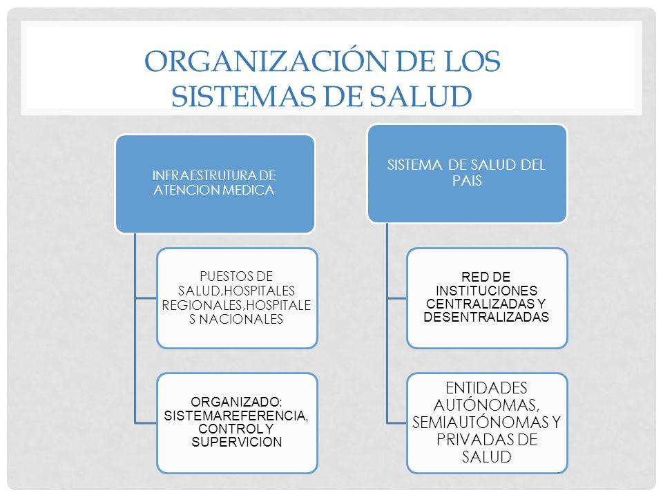 INFRAESTRUTURA DE ATENCION MEDICA PUESTOS DE SALUD,HOSPITALES REGIONALES,HOSPITALE S NACIONALES ORGANIZADO: SISTEMAREFERENCIA, CONTROL Y SUPERVICION S