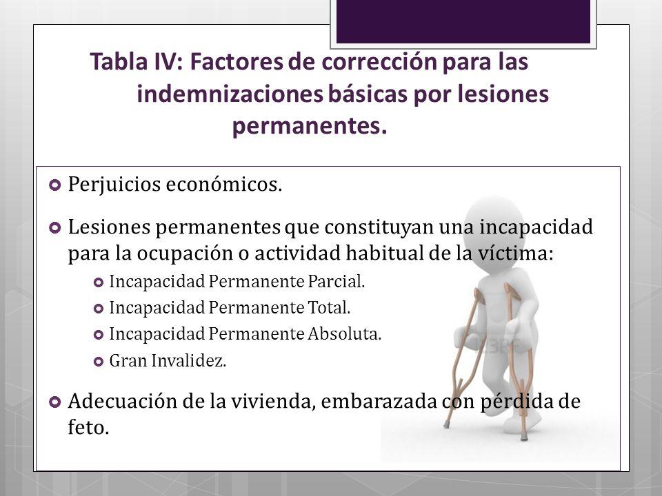Tabla IV: Factores de corrección para las indemnizaciones básicas por lesiones permanentes. Perjuicios económicos. Lesiones permanentes que constituya