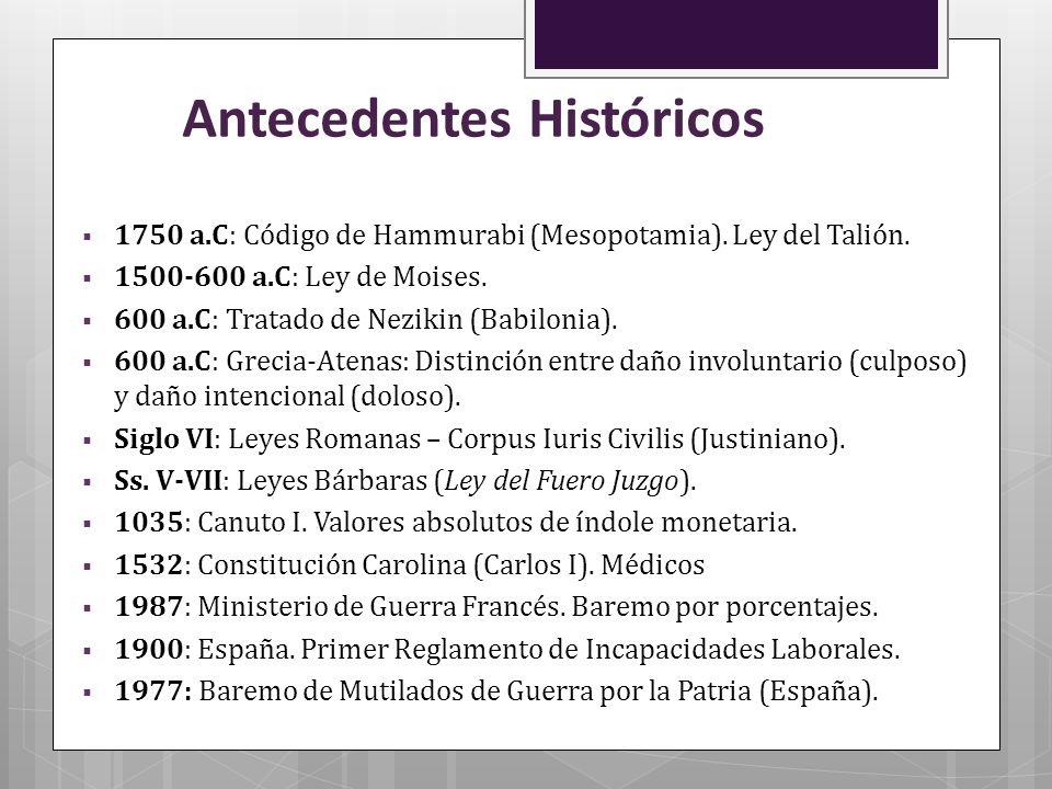 Antecedentes Históricos 1750 a.C: Código de Hammurabi (Mesopotamia). Ley del Talión. 1500-600 a.C: Ley de Moises. 600 a.C: Tratado de Nezikin (Babilon