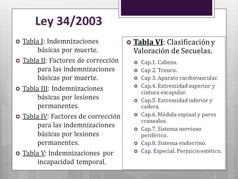 Ley 34/2003 Tabla I: Indemnizaciones básicas por muerte. Tabla II: Factores de corrección para las indemnizaciones básicas por muerte. Tabla III: Inde