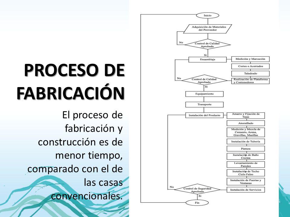PROCESO DE FABRICACIÓN El proceso de fabricación y construcción es de menor tiempo, comparado con el de las casas convencionales.