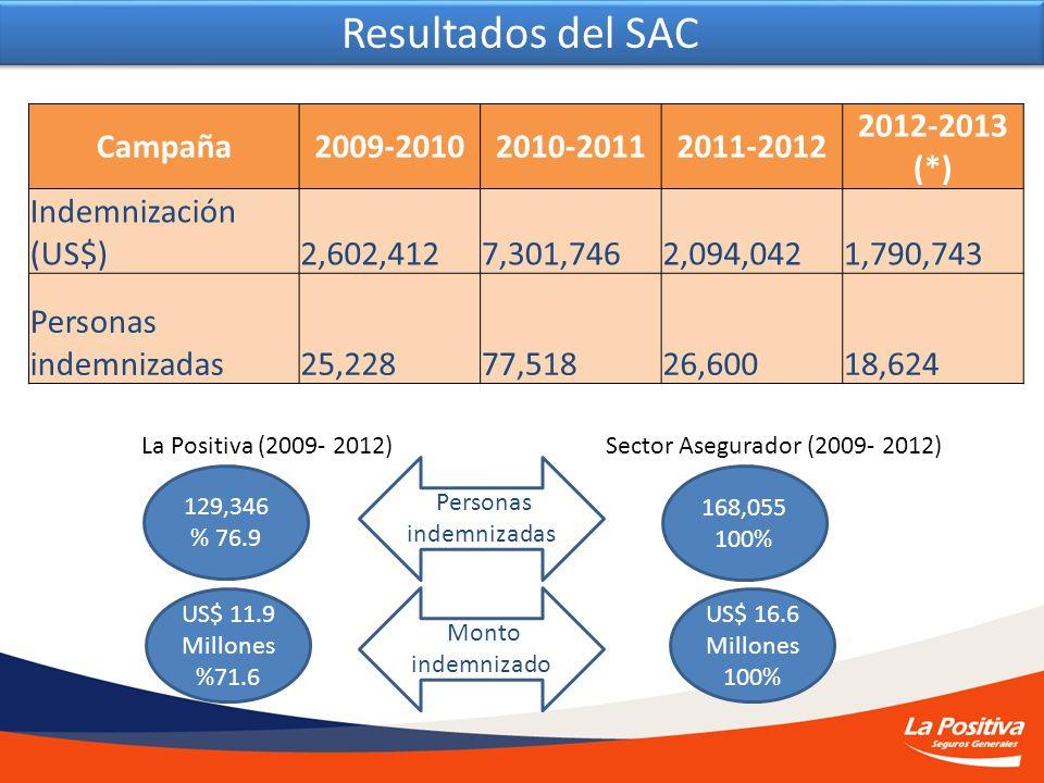 Cifras del Seguro Agrícola Catastrófico LA POSITIVA SEGUROS Campaña2009-20102010-20112011-2012 2012-2013 (*) Indemnización (US$) 2,602,412 7,301,746 2