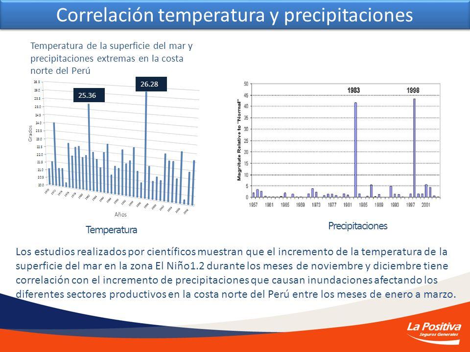 Temperatura de la superficie del mar y precipitaciones extremas en la costa norte del Perú Temperatura Precipitaciones 25.36 26.28 Los estudios realiz