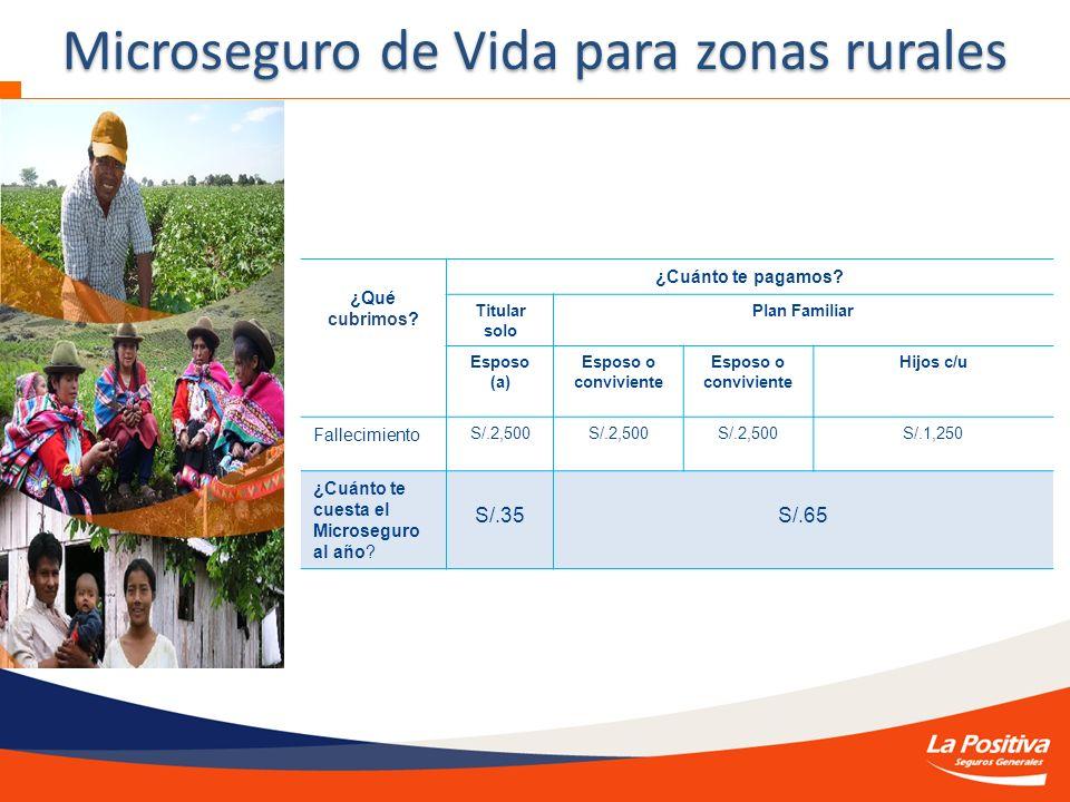 Microseguro de Vida para zonas rurales ¿Qué cubrimos? ¿Cuánto te pagamos? Titular solo Plan Familiar Esposo (a) Esposo o conviviente Hijos c/u Falleci