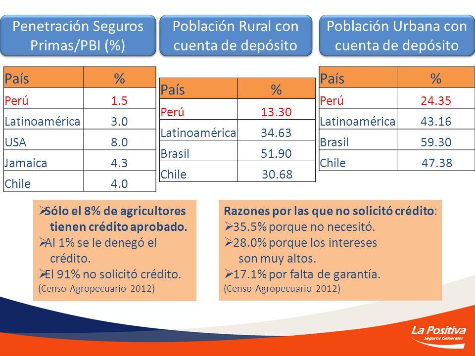 Penetración Seguros Primas/PBI (%) Población Rural con cuenta de depósito Población Urbana con cuenta de depósito País% Perú13.30 Latinoamérica34.63 B