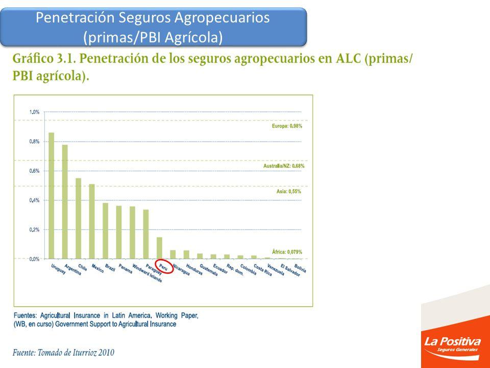 Penetración Seguros Agropecuarios (primas/PBI Agrícola)