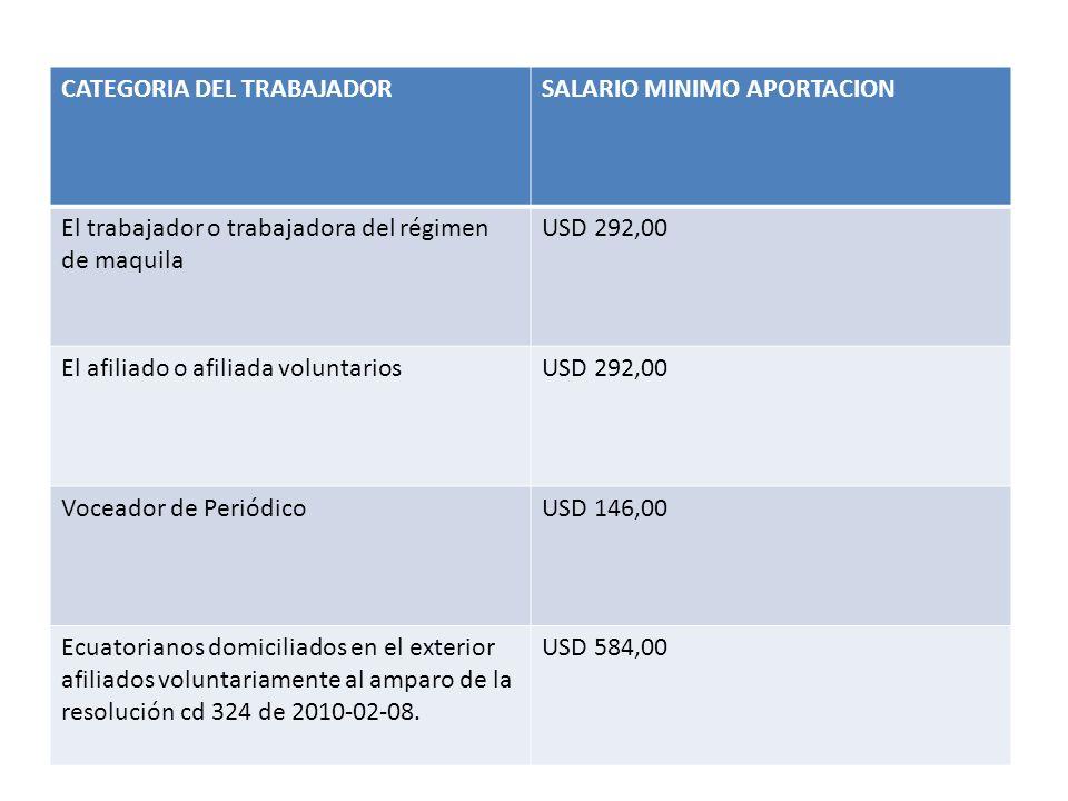 La tasa de aportación para los afiliados del régimen obligatorio es del 20,50% que se aplica a la mayoría con relación dependencia.