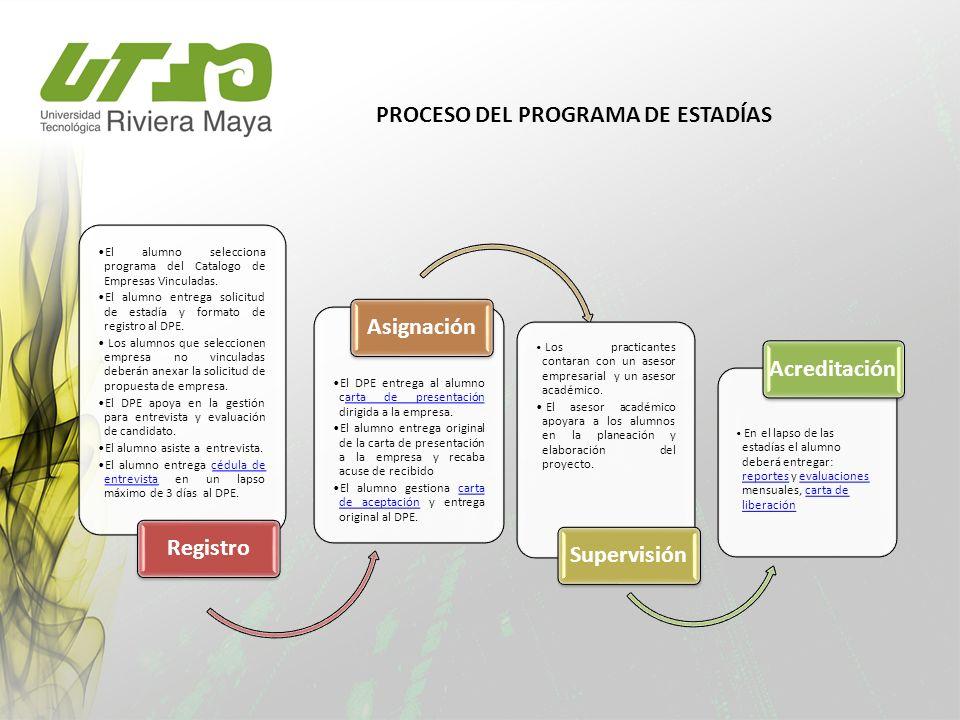 El alumno selecciona programa del Catalogo de Empresas Vinculadas. El alumno entrega solicitud de estadía y formato de registro al DPE. Los alumnos qu