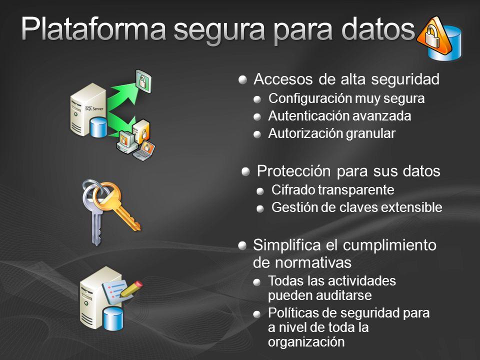 Encriptación de datos y archivos de log Protege los archivos de backup y los archivos de base de datos desconectados Transparente a las aplicaciones Sin cambios en aplicaciones Seguridad con DEK (Database Encryption Key); DEK cifrada con: Una password Una clave maestra de servicio Utilización de datos cifrados en otro servidor Importar la DEK al nuevo servidor Conectar los archivos de BD cifrados Restaurar un backup cifrado SQL Server 2008 DEK Aplicación de cliente Página de datos cifrada