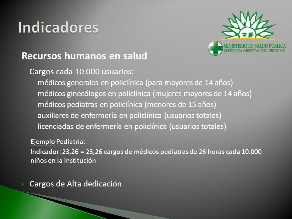 Recursos humanos en salud Cargos cada 10.000 usuarios: médicos generales en policlínica (para mayores de 14 años) médicos ginecólogos en policlínica (mujeres mayores de 14 años) médicos pediatras en policlínica (menores de 15 años) auxiliares de enfermería en policlínica (usuarios totales) licenciadas de enfermería en policlínica (usuarios totales) Ejemplo Pediatría: Indicador: 23,26 = 23,26 cargos de médicos pediatras de 26 horas cada 10.000 niños en la institución Cargos de Alta dedicación
