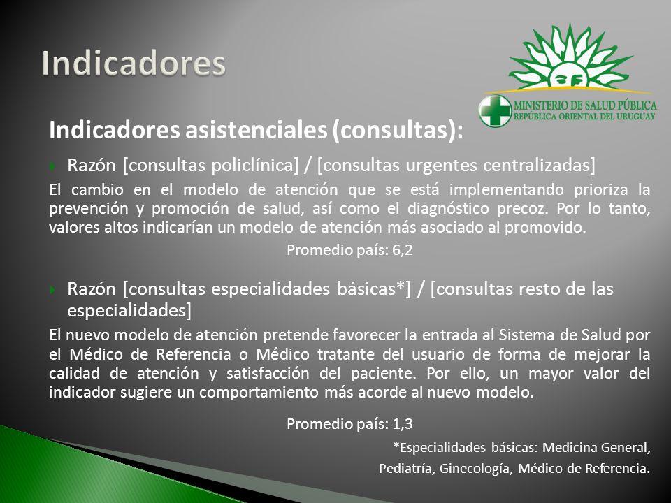 Indicadores asistenciales (consultas): Razón [consultas policlínica] / [consultas urgentes centralizadas] El cambio en el modelo de atención que se está implementando prioriza la prevención y promoción de salud, así como el diagnóstico precoz.