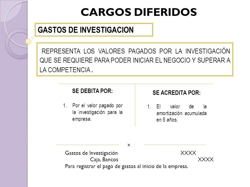 CARGOS DIFERIDOS GASTOS DE INVESTIGACION SE DEBITA POR: 1.Por el valor pagado por la investigación para la empresa.