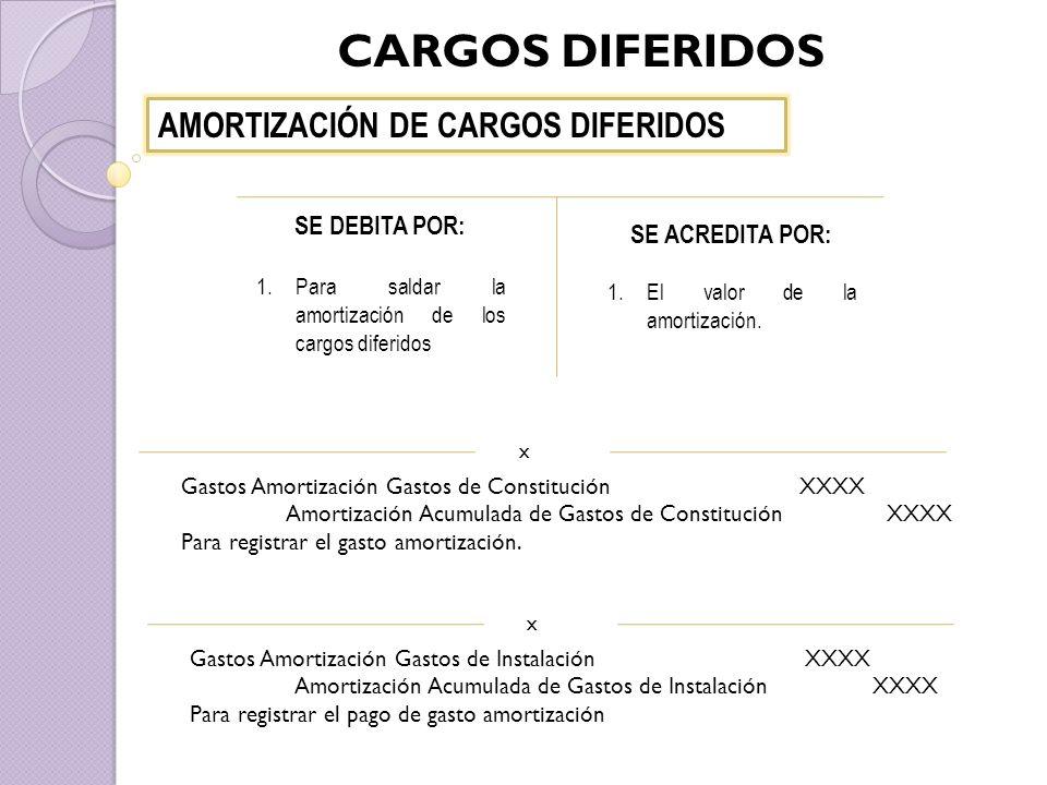CARGOS DIFERIDOS AMORTIZACIÓN DE CARGOS DIFERIDOS SE DEBITA POR: 1.Para saldar la amortización de los cargos diferidos SE ACREDITA POR: 1.El valor de la amortización.