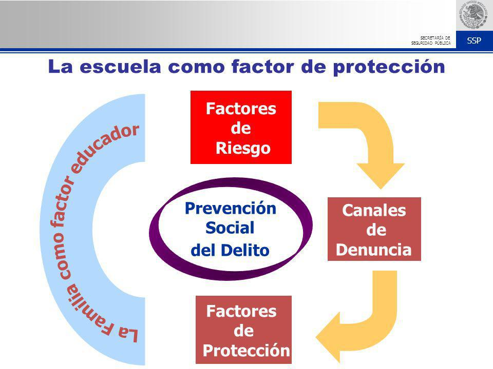 SSP SECRETARÍA DE SEGURIDAD PÚBLICA Prevención Social del Delito Factores de Protección Canales de Denuncia Factores de Riesgo La escuela como factor
