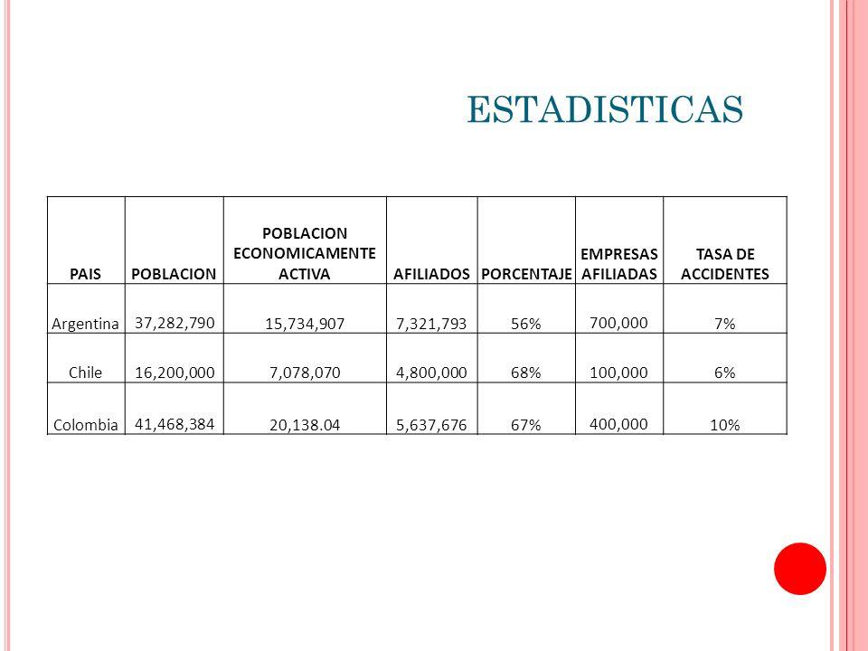 ESTADISTICAS PAISPOBLACION POBLACION ECONOMICAMENTE ACTIVAAFILIADOSPORCENTAJE EMPRESAS AFILIADAS TASA DE ACCIDENTES Argentina 37,282,79015,734,9077,321,79356% 700,0007% Chile 16,200,0007,078,070 4,800,00068% 100,0006% Colombia 41,468,38420,138.045,637,67667% 400,00010%