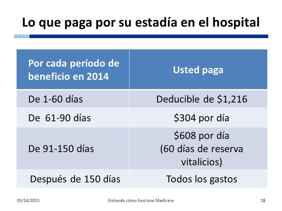 Lo que paga por su estadía en el hospital 05/14/2013Entienda cómo funciona Medicare18 Por cada período de beneficio en 2014 Usted paga De 1-60 díasDed