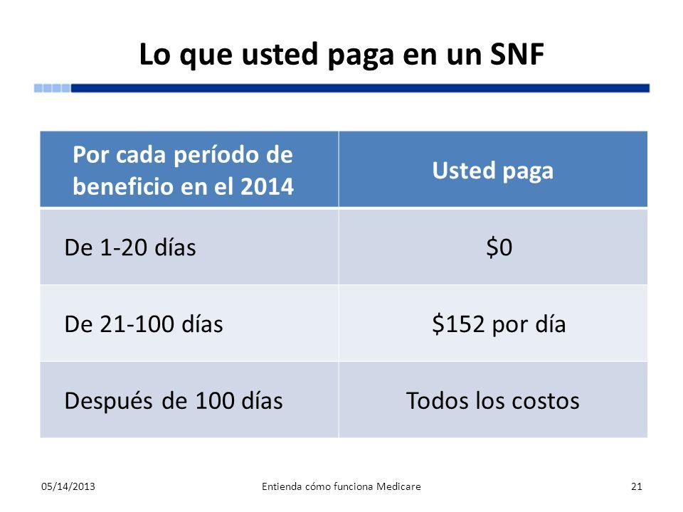 Lo que usted paga en un SNF 05/14/2013Entienda cómo funciona Medicare21 Por cada período de beneficio en el 2014 Usted paga De 1-20 días$0 De 21-100 d