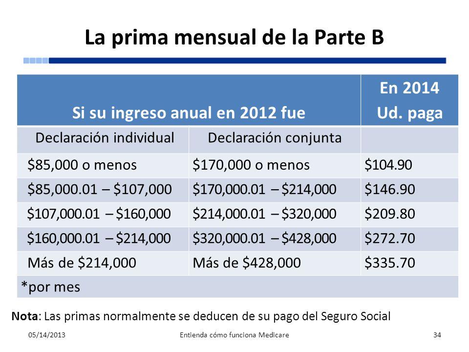 La prima mensual de la Parte B 05/14/2013Entienda cómo funciona Medicare34 Nota: Las primas normalmente se deducen de su pago del Seguro Social Si su