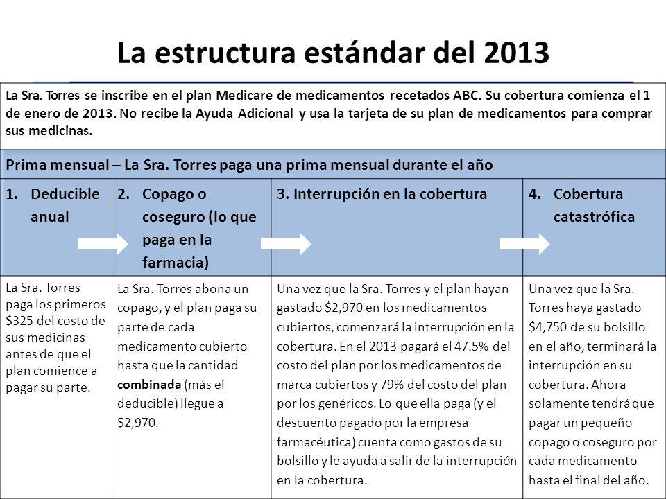 La estructura estándar del 2013 05/14/2013Entienda cómo funciona Medicare60