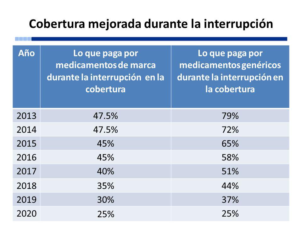 Cobertura mejorada durante la interrupción 05/14/2013Entienda cómo funciona Medicare61 AñoLo que paga por medicamentos de marca durante la interrupció